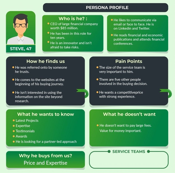 Example of a buyer persona for your marketing funnel strategy