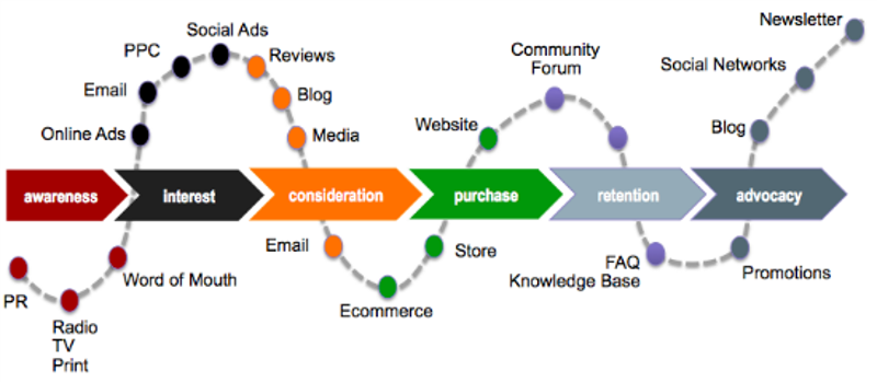 Marketing funnel strategy and content that you can add on each stage