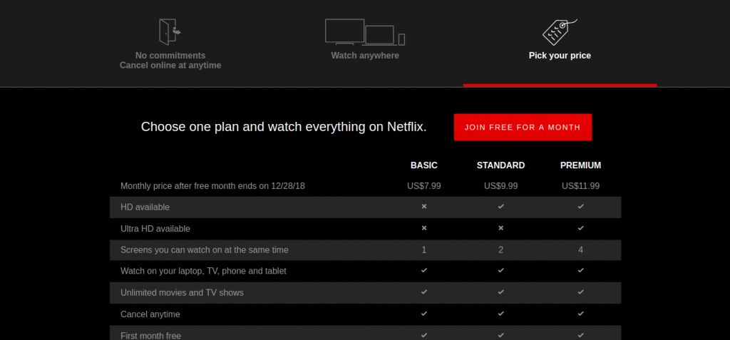 Netflix uses an excellent marketing funnel conversion