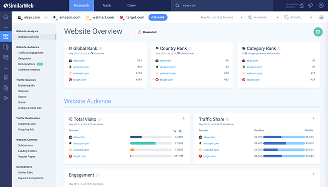 Similarweb is a tool that can help with your plan ecommerce marketing strategy
