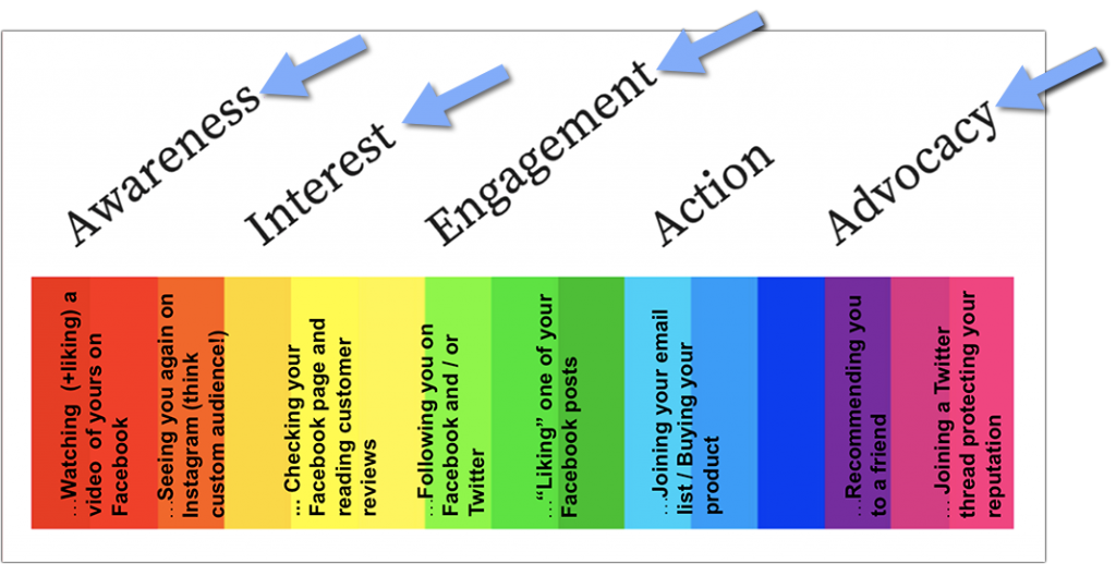 Stages of the social media marketing funnel