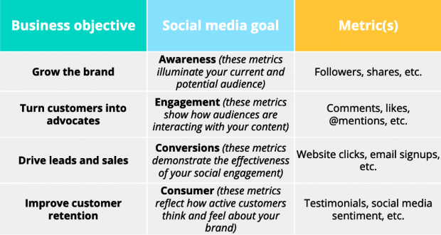 Social media marketing strategy metrics