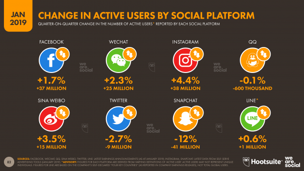 When planning social media marketing funnel make sure to understand the top platforms